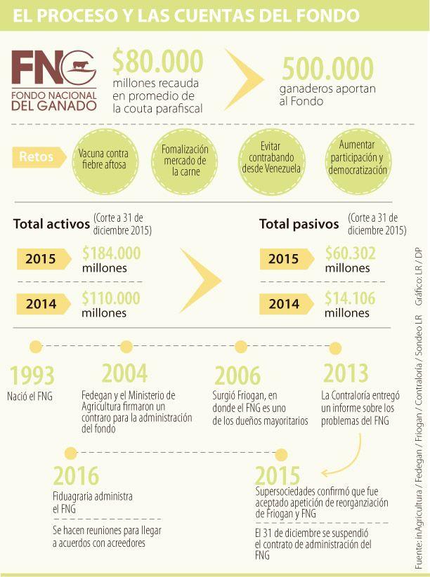 Con la quiebra del FNG se viene la renovación del sector ganadero