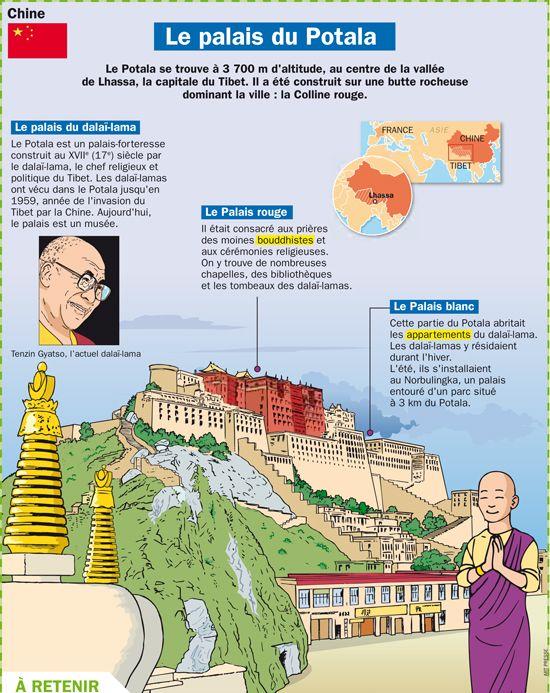 Le palais du Potala - Chine