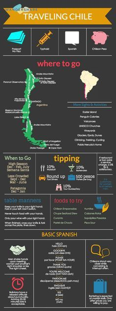 Chile Travel Cheat Sheet; Sign up at www.wandershare.com for high-res images.