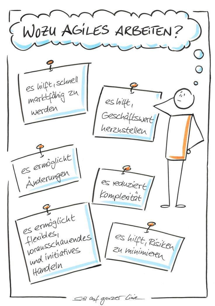 Sketchnotes sind visuelle Notizen, um Inhalte vers…