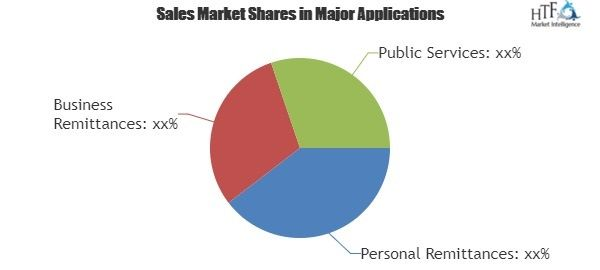 Remittance Market Research By Driver Trend Key Player Bnp Paribas Bank Of China Bank Of America Deutsche Bank Fore Denver News News Finance Marketing