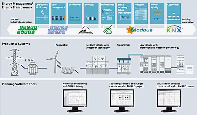 Totally Integrated Power – integrated solutions for electrical power distribution