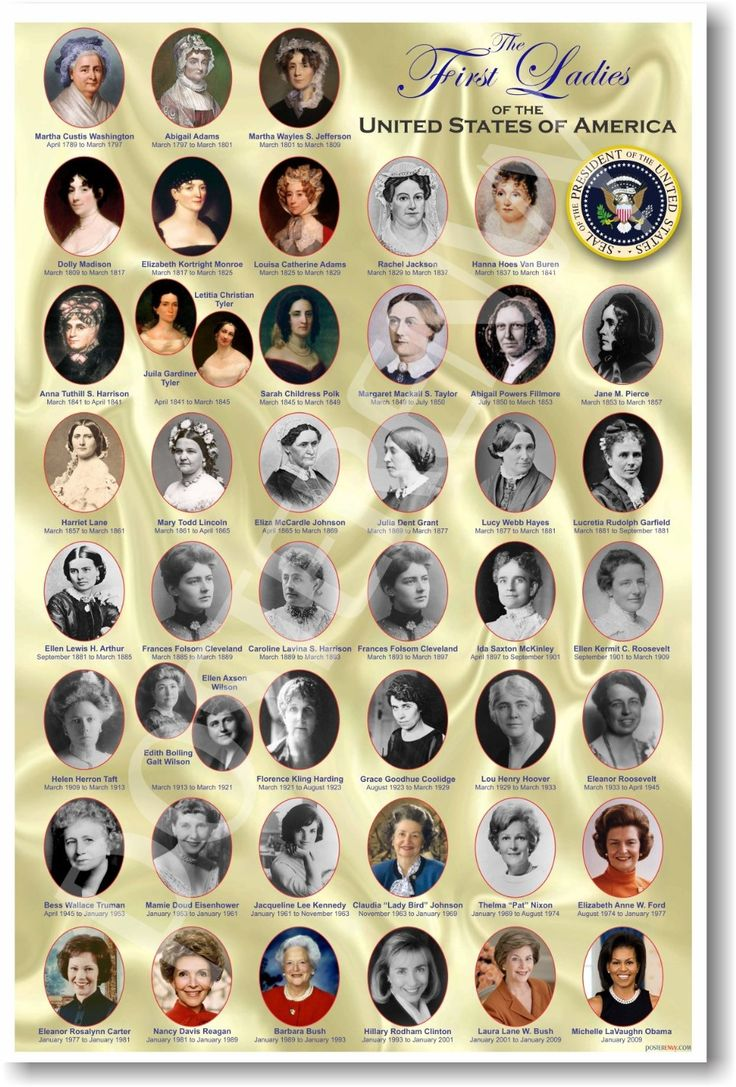 Amazon.com : American History: The First Ladies of the United States - Classroom Poster : Prints : Everything Else