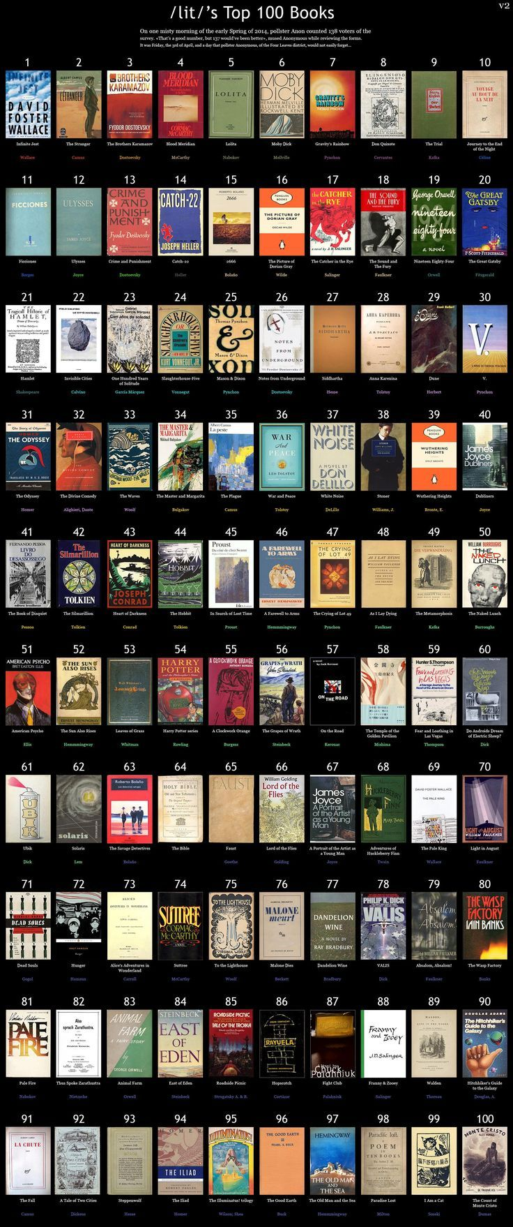 /lit/'s Top 100 Books