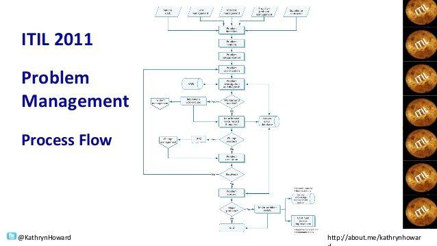 Problem Management: Incident Management Process Flow - Google Search