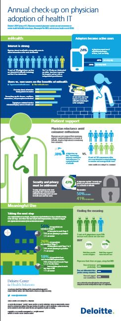 Doctors sound off on electronic health records (Infographic)   #mHealth