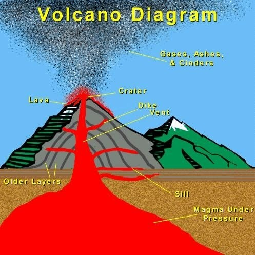 Best 24 (1-1) Inside a Volcano images on Pinterest | Science and ...