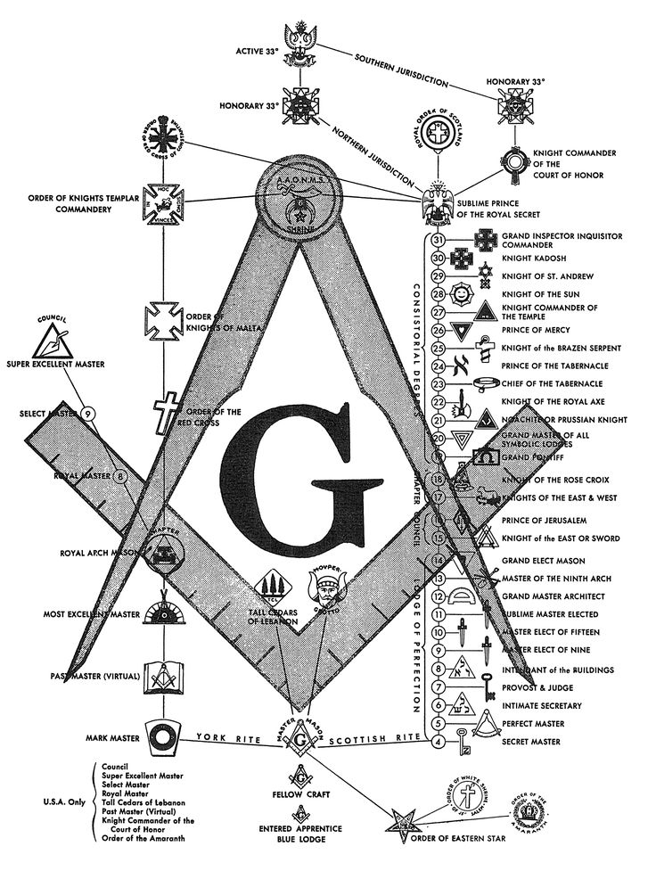One chart of masonic degrees (great for interpreting the masonic pieces we see from estates)