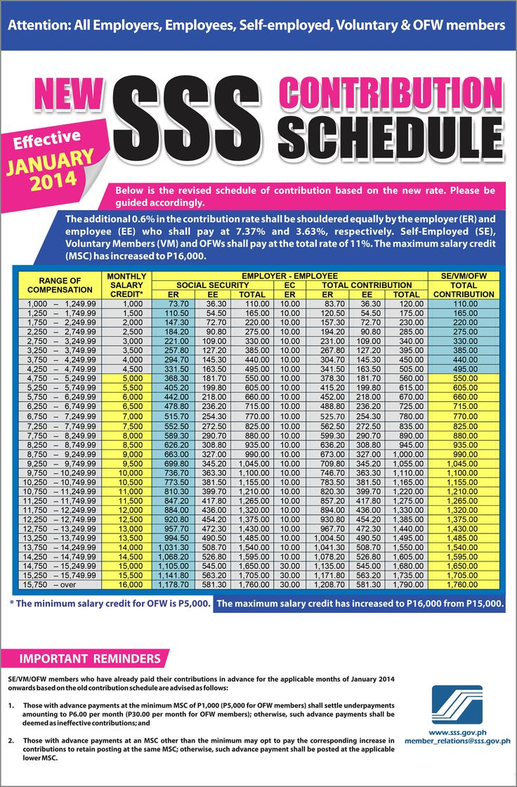 The New SSS Contribution Table will take effect on January 2014.   SSS Print Ads   Print ads ...