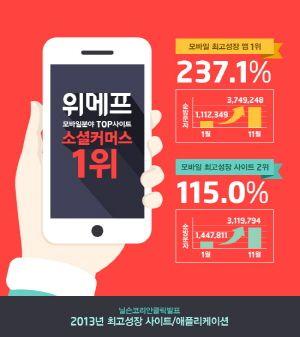 위메프, 모바일 순방문자 성장률서 소셜커머스 1위