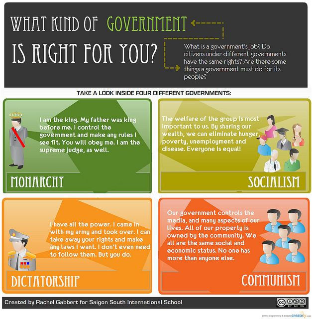 Types of government. Could be used as stations or four corners at the end of a unit.  Good short summaries for ESOL students and struggling readers #ESOL #Langaue_of_SocialStudies #Government