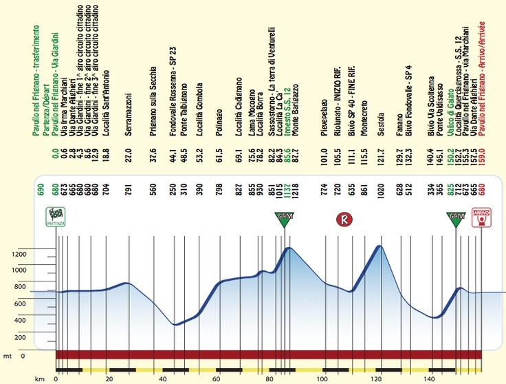 Settimana Internazionale Coppi e Bartali, 2012.