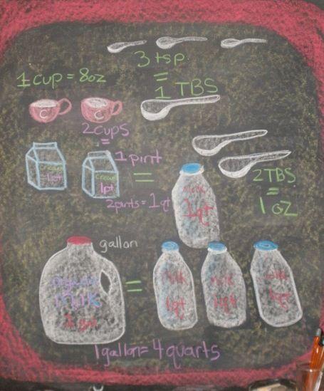 Waldorf ~ 3rd grade ~ Math ~ Measurement ~ Volume ~ chalkboard drawing
