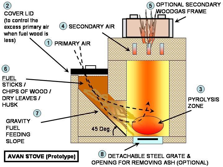 Rocket stove cocinas rocket eficiencia calorifica for Stufa autocostruita
