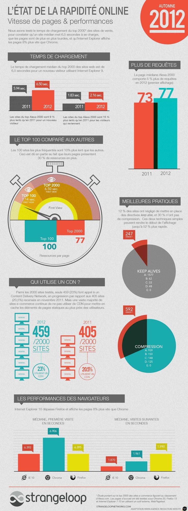 State of the Union : vitesse des sites web, une infographie de strangeloopnetworks traduite par l'agence rédaction web  http://www.agence-redaction-web.fr/blog/rapidite-des-sites-web-etude-strangeloopnetworks/