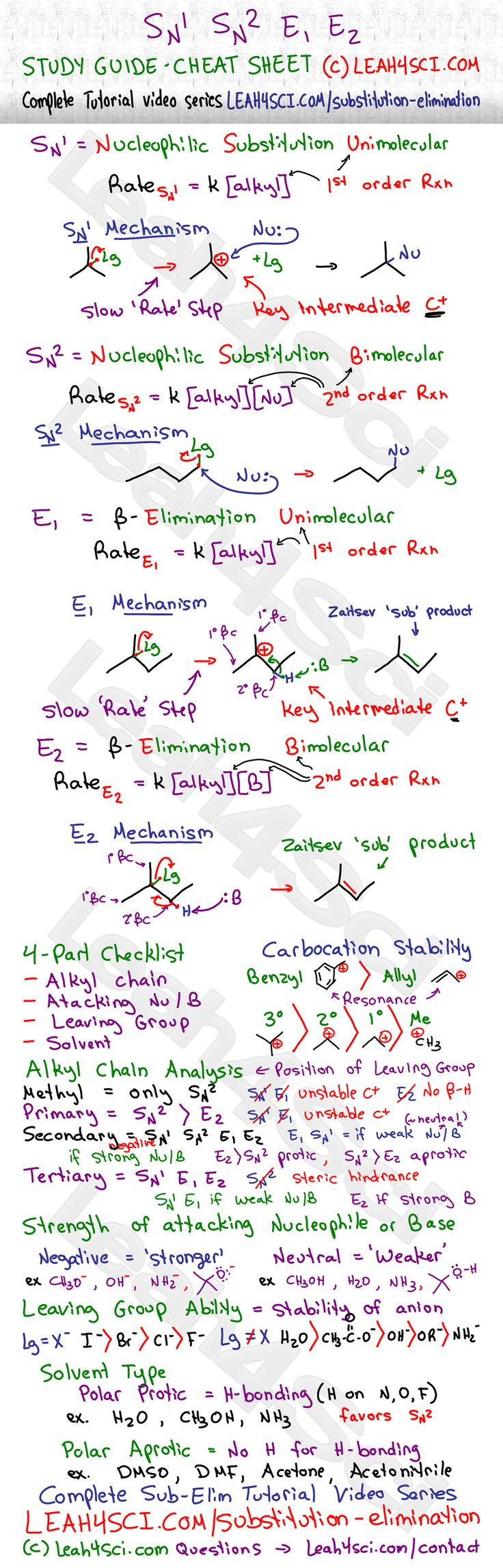 17 best ideas about organic chemistry organic organic chemistry study guide cheat sheet handy reference for determining between unimolecular and bimolecular substitution and elimination reactions