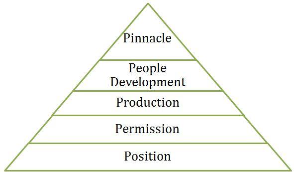 john c maxwell 5 levels of leadership pdf