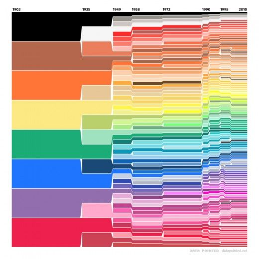 Crayola colors from 1910 to the present: Colors Charts, Crayons Colors, Crayola Crayons, Data Visual, Crayons Boxes, Colour Charts, Colors Palettes, Info Graphics, Crayola Colors