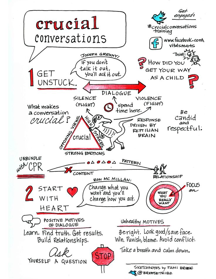 Crucial Conversations #sketchnotes from Vital Smarts class #crucialconversationstraining (1-2)