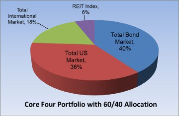 individual asset allocation exercise Furthermore, individual asset classes can be sub-divided into sectors (for example, if the asset allocation model calls for 40% of the total portfolio to be invested in stocks, the portfolio manager may recommend different allocations within the field of stocks, such as recommending a certain percentage in large-cap, mid-cap, banking .