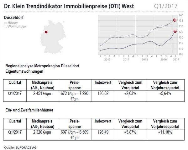 Düsseldorf +++ Kaufpreise Immobilien, Häuser und Wohnungen --> http://immofux.com/dti-trendindikator-immobilienpreise-q12017-fuer-dortmund-duesseldorf-und-koeln/  Trendindikator Q1/2017  #Düsseldorf #Immobilien #Häuser #Wohnungen #Kaufpreise