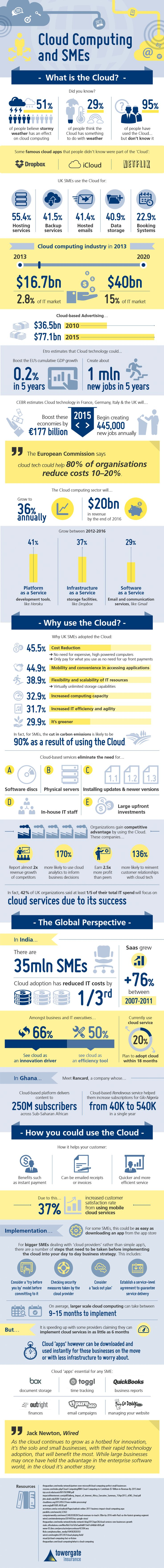 Cloud Computing and SMEs    #infographic #CloudComputing #SmallBusiness #Srartup
