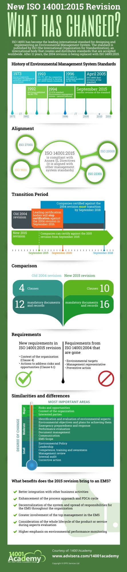 Infographic: ISO 14001:2015 vs. 2004 revision – What has changed?