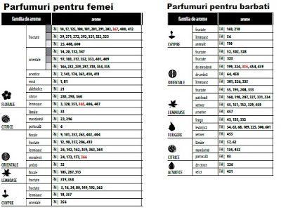 Afacerea FM Group: Ce parfum te caracterizeaza?