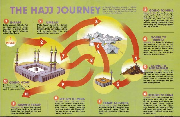 How to Perform Hajj and Umrah How to Perform Hajj – One Page Guide The Hajj Journey – Visual Overview of Hajj [NEW] How to Perform Umrah – One Page Guide Preparing for Hajj The Ha…
