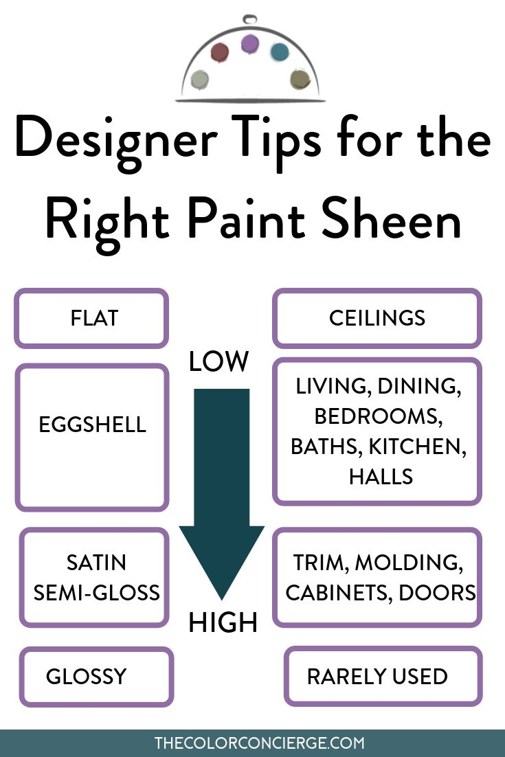 The Best Paint Sheens For Interiors And Exteriors Color Concierge Paint Sheen Paint Sheen Guide Picking Paint Colors