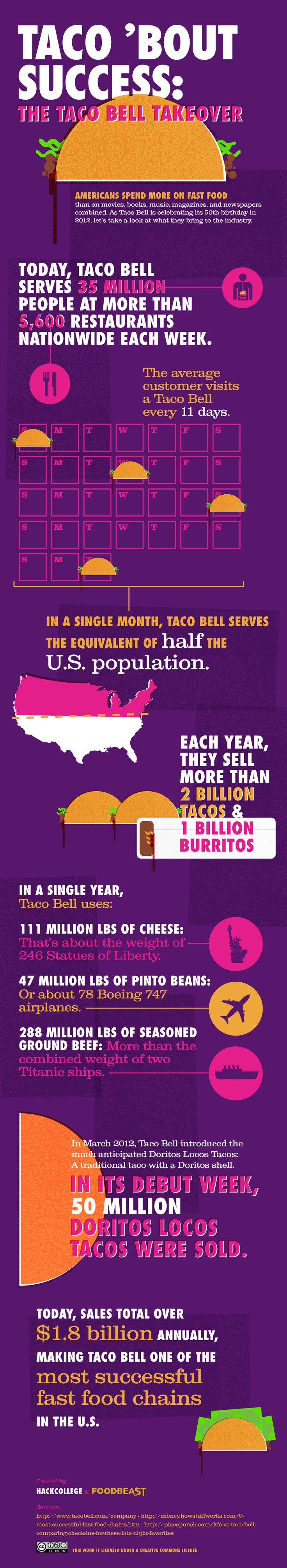 The Average #TacoBell Customer Visits Taco Bell Every 11 Days [INFOGRAPHIC] >