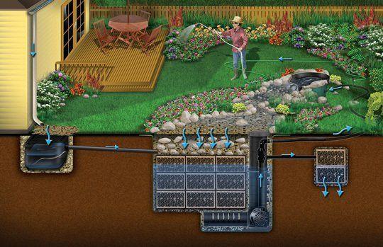 Rainxchange Modular Underground Rainwater Cistern