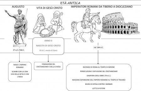 linea tempo dal 27 aC al 284 dC DA NELGIARDINO