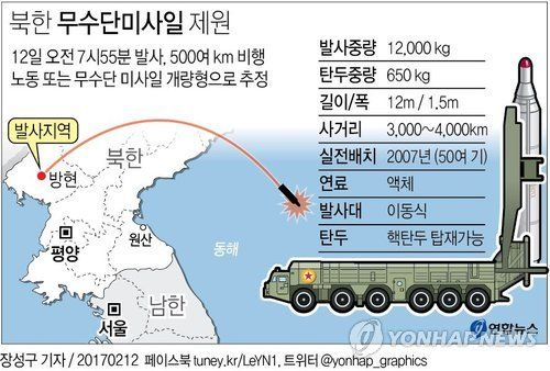 North Korean missile launch Feb 12, 2017