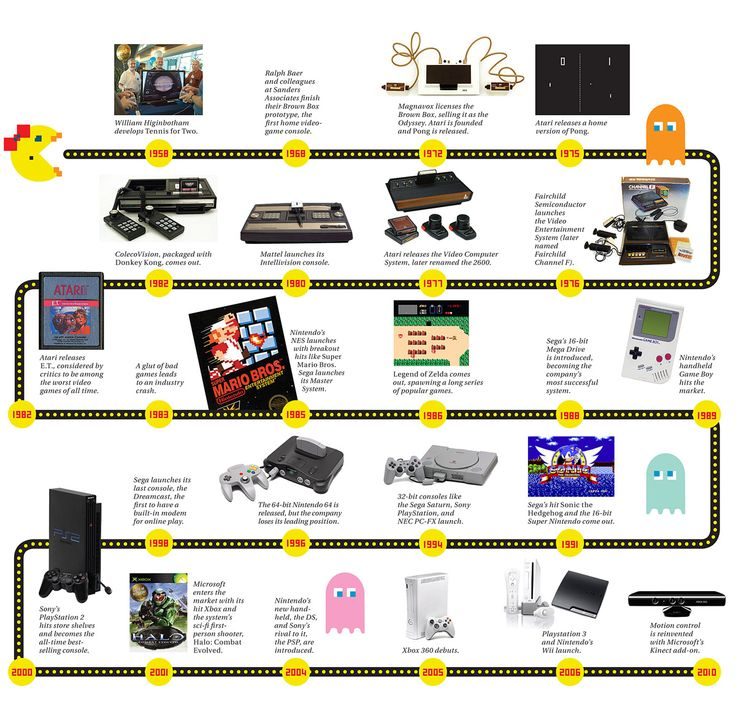 Timeline: From Pong to PlayStation 3 - IEEE - The Institute