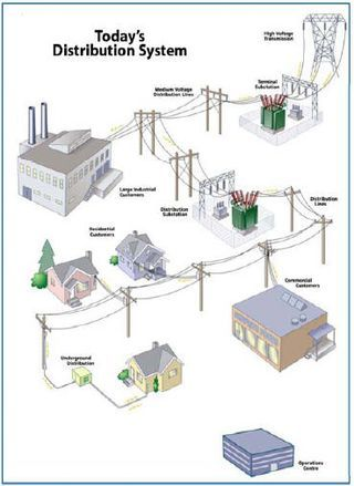 protection of electricity distribution networks pdf