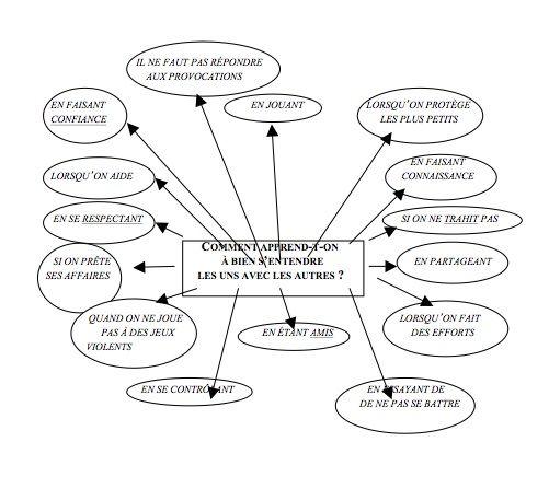 Une aide pour les enseignants pour gérer les incivilités - [MIND MAPPING POUR TOUS]