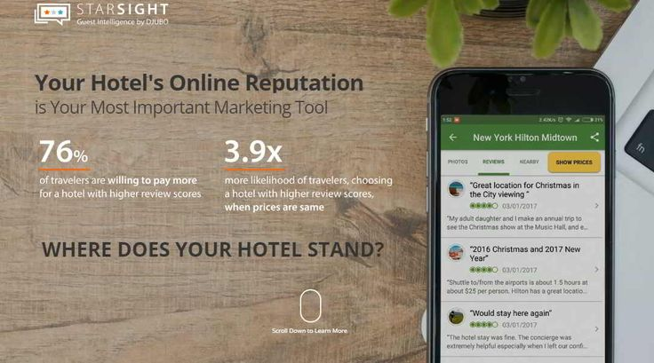Online Reputation Management for your Hotel - Hotelier Indonesia Suppliers