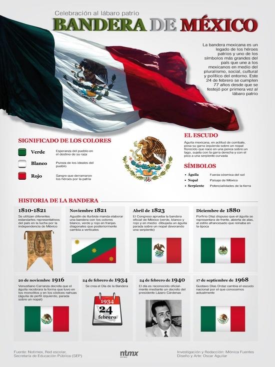 El Día de la Bandera es una fiesta especial para los mexicanos, ya que simboliza el amor patrio y los ideales de independencia establecidos por Agustín de Iturbide y Vicente Guerrero.     El 24 de febrero de 1935, Benito Juárez organizó una guardia de honor en señal de homenaje a la bandera. Dicha tradición se repitió cada año, hasta que en 1940, el presidente Lázaro Cárdenas decretó ese día como la fecha oficial del Día de la Bandera.
