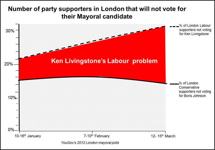 Ken Livingstone's crumbling Labour flank