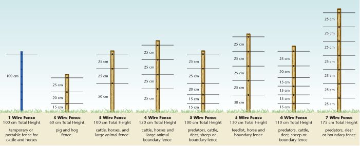 Recommended wire spacing for high tensile fences depending on livestock types being contained.