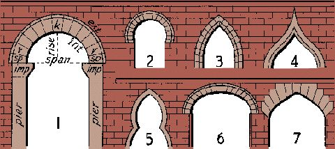 arches arch 1: 1 round: imp impost, sp springer, v voussoir, k keystone, ext extrados, int intrados; 2 horseshoe; 3 lancet; 4 ogee; 5 trefoil; 6 basket-handle; 7 Tudor.  Joseph Brown's house, built 1787 in Providence, uses an ogee pediment.