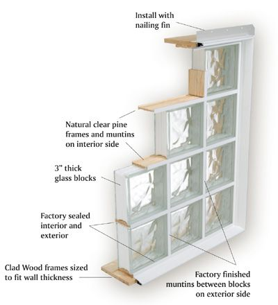 25 best ideas about glass block windows on pinterest for Thickness of glass wall for exterior