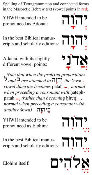 Tetragrammaton related Masoretic vowel points
