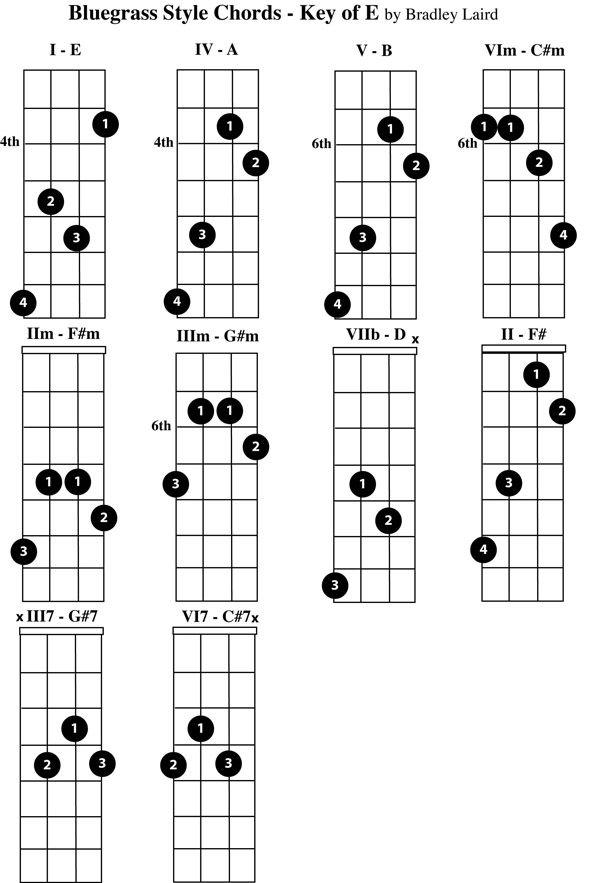 15 best mandolin chords images on pinterest