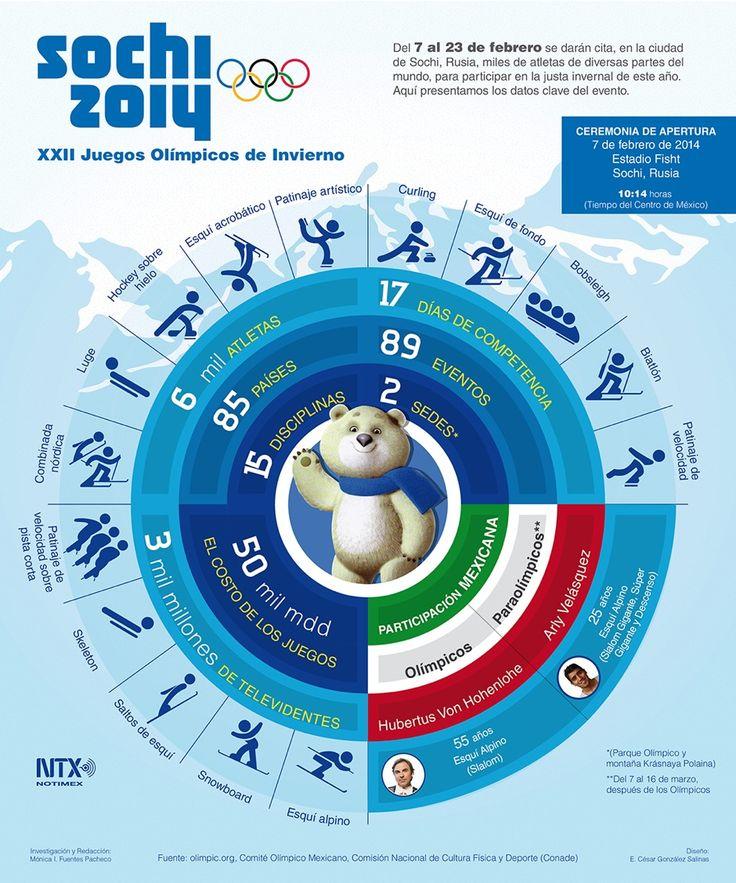 Infografia sobre los Juegos Olimpicos en Sochi 2014