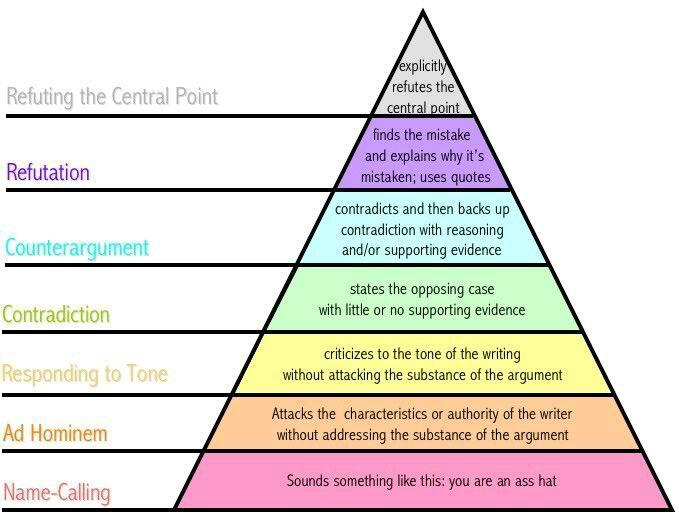 Argument Hierarchy