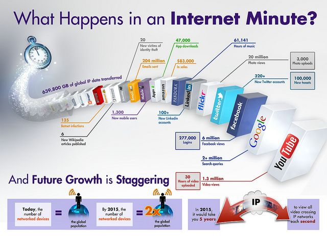 Internet Minute Infographic- Larger image available here - http://www.flickr.com/photos/intelfreepress/6780720740/sizes/o/in/photostream/