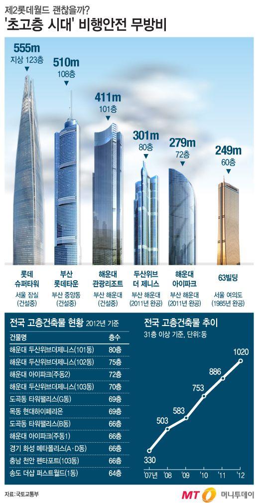 [그래픽뉴스]안전성 우려… 전국에 '초고층 건물' 몇개?