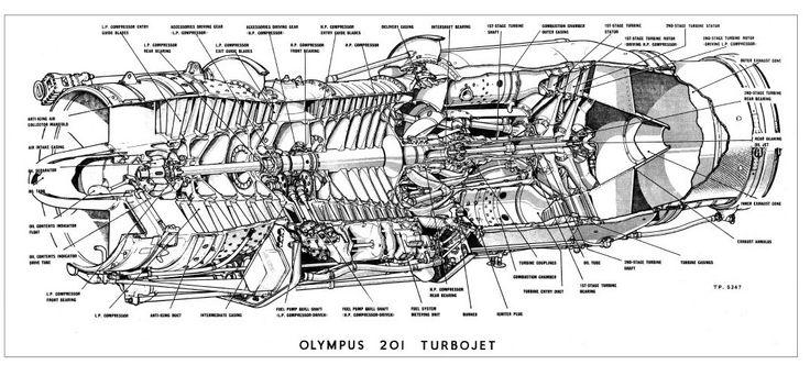 Olympus 201 turbojet cutaway Aerospace cutaways and